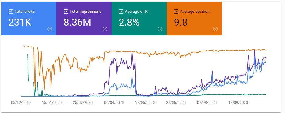 all metrics search console