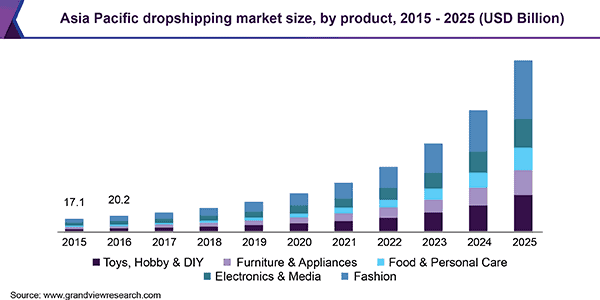 asia-pacific-dropshipping-market