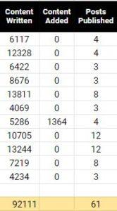 content stats till oct