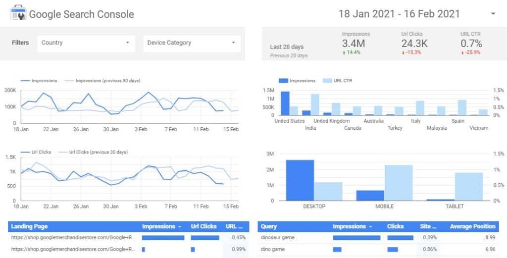 Google data studio data screen