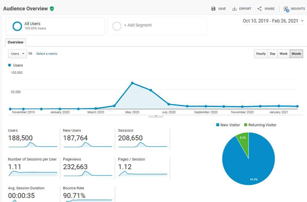 blog traffic from 10 Oct 2019 to 25 Feb 2021