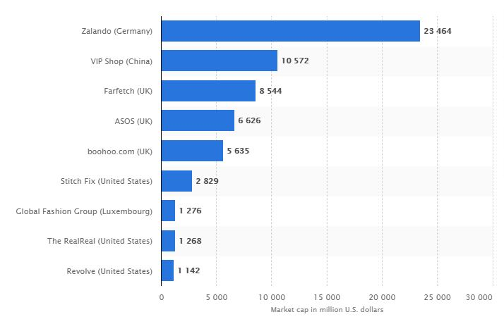 Market cap of leading fashion e-commerce companies worldwide as of September 2020