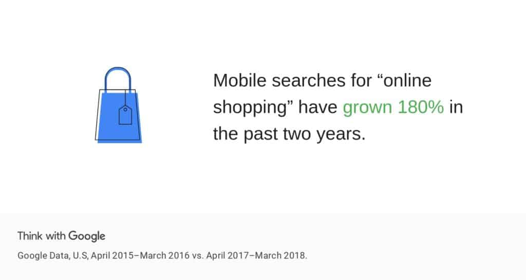 """Mobile searches for """"online shopping"""" have grown 180%"""