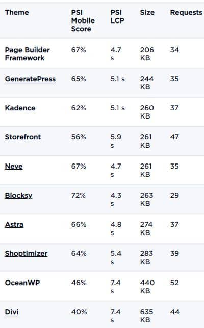 Fastest WooCommerce WordPress Theme