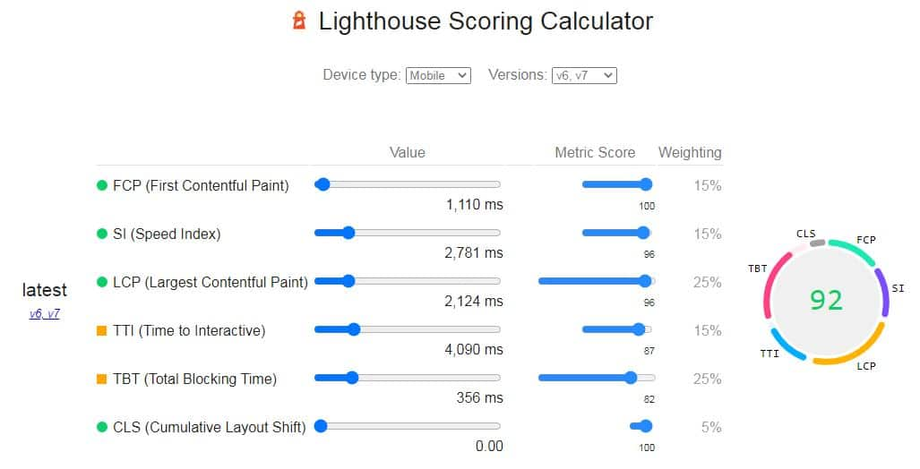 speed score by lighthouse