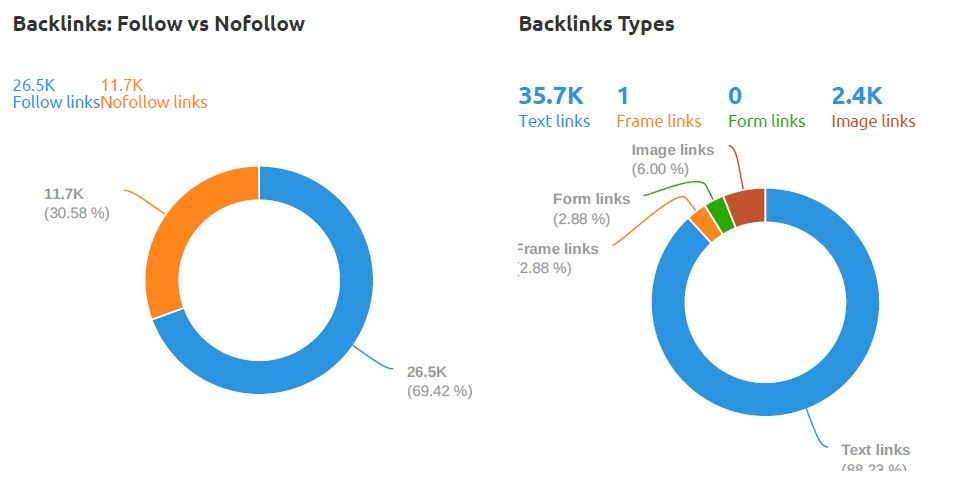 backlink type by semrush