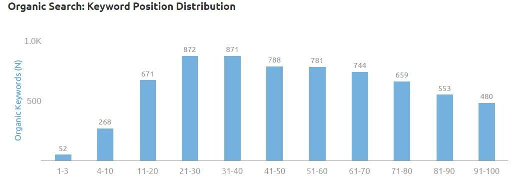 position distribution by semrush