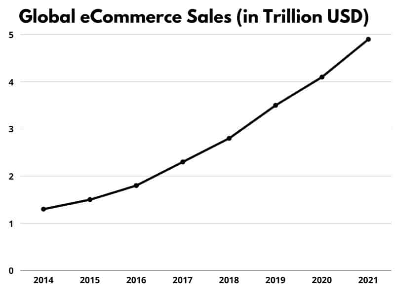 Global eCommerce Sales (in Trillion USD)
