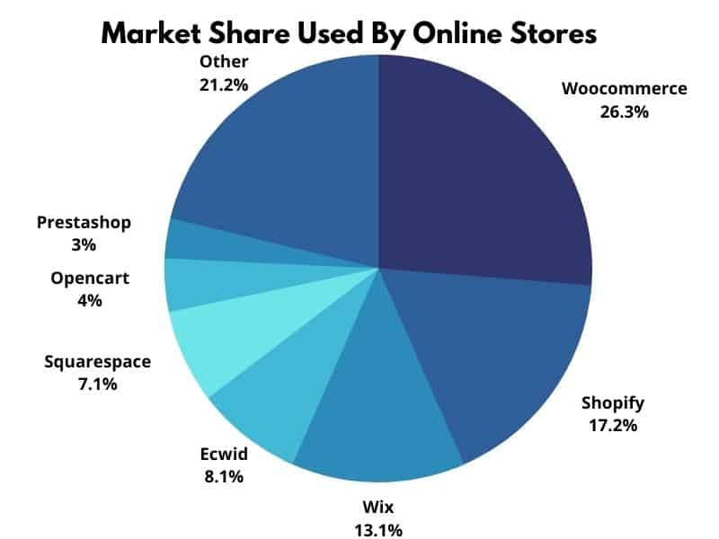 Market Share Used By Online Stores